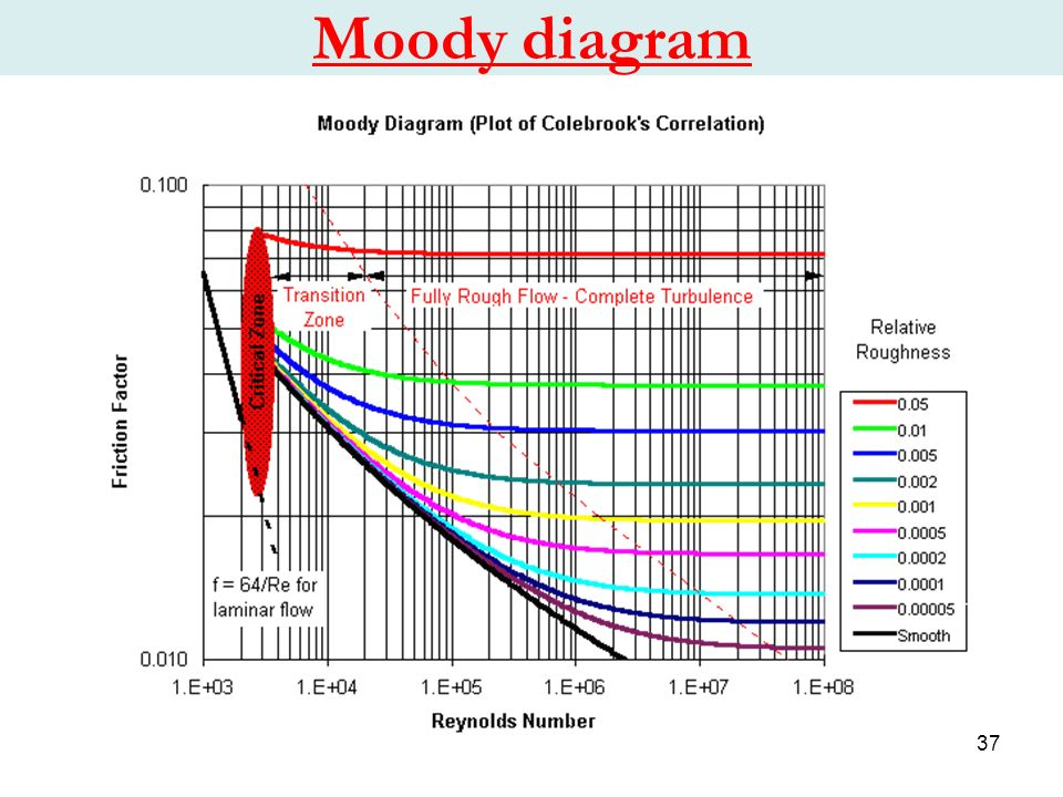 Chapter 1 water flow in pipes ppt video online download 37 moody diagram ccuart Images