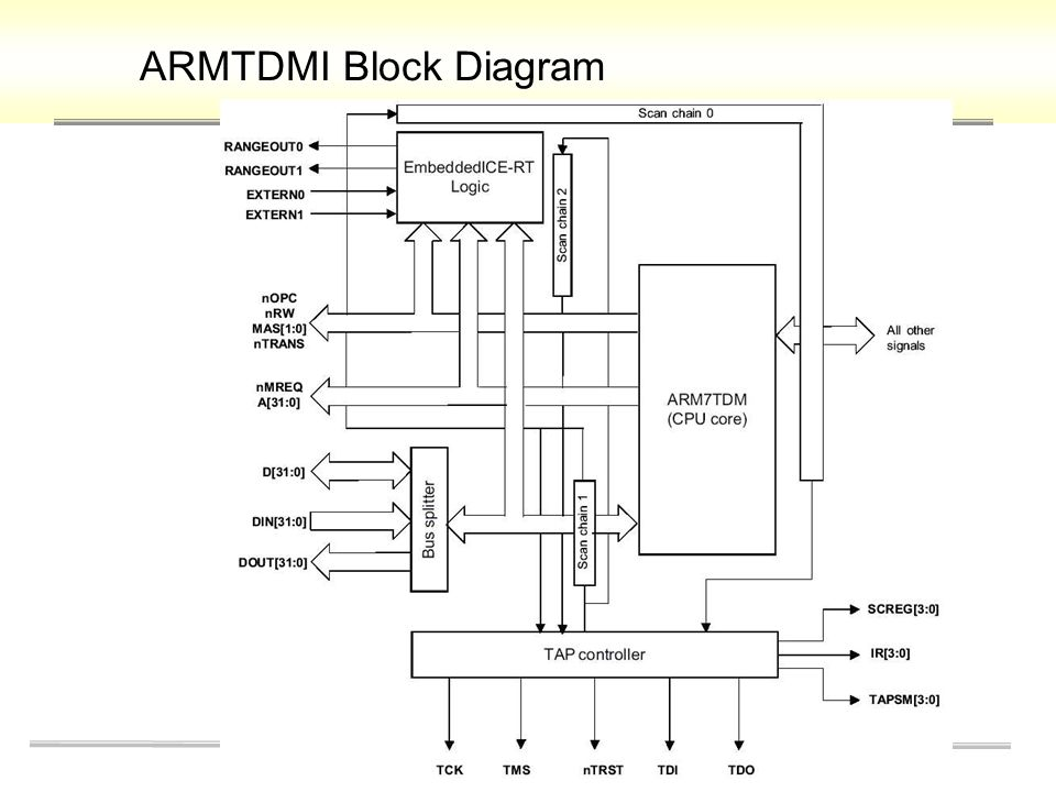 ARMTDMI+Block+Diagram samsung sod 14c wiring diagram dolgular com samsung sod14c wiring diagram at nearapp.co