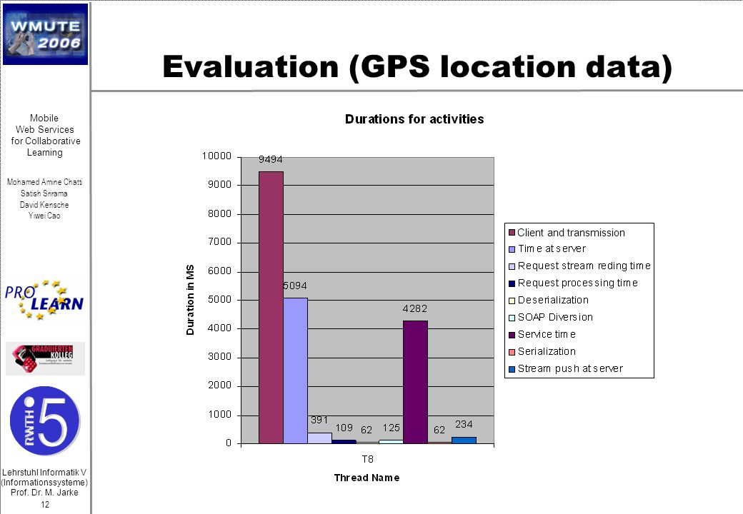 Evaluation (GPS location data)