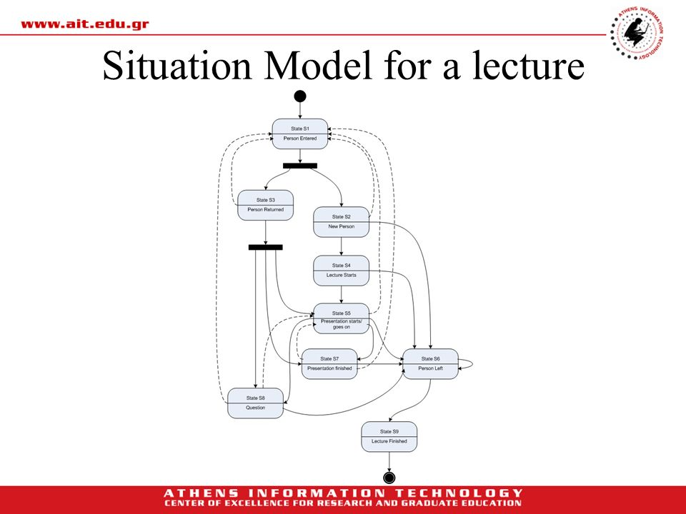 Situation Model for a lecture
