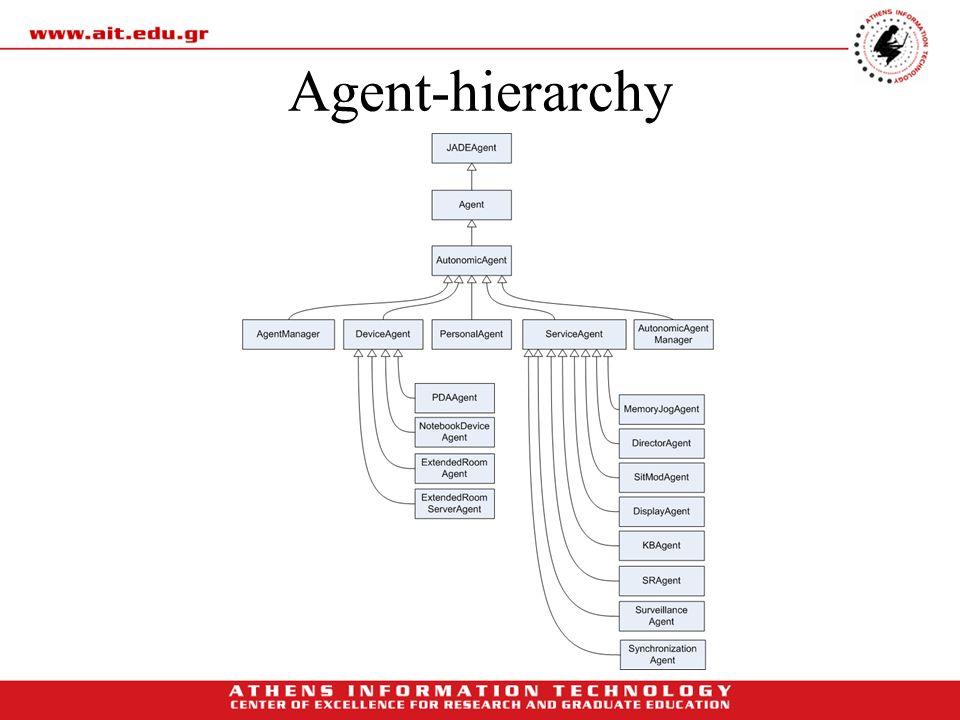 Agent-hierarchy