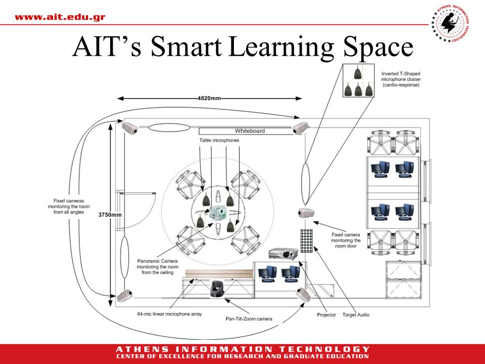 AIT's Smart Learning Space