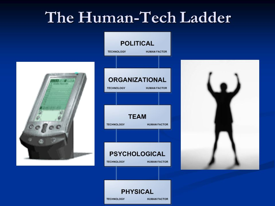 The Human-Tech Ladder