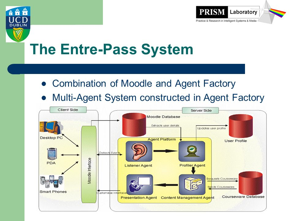 The Entre-Pass System Combination of Moodle and Agent Factory