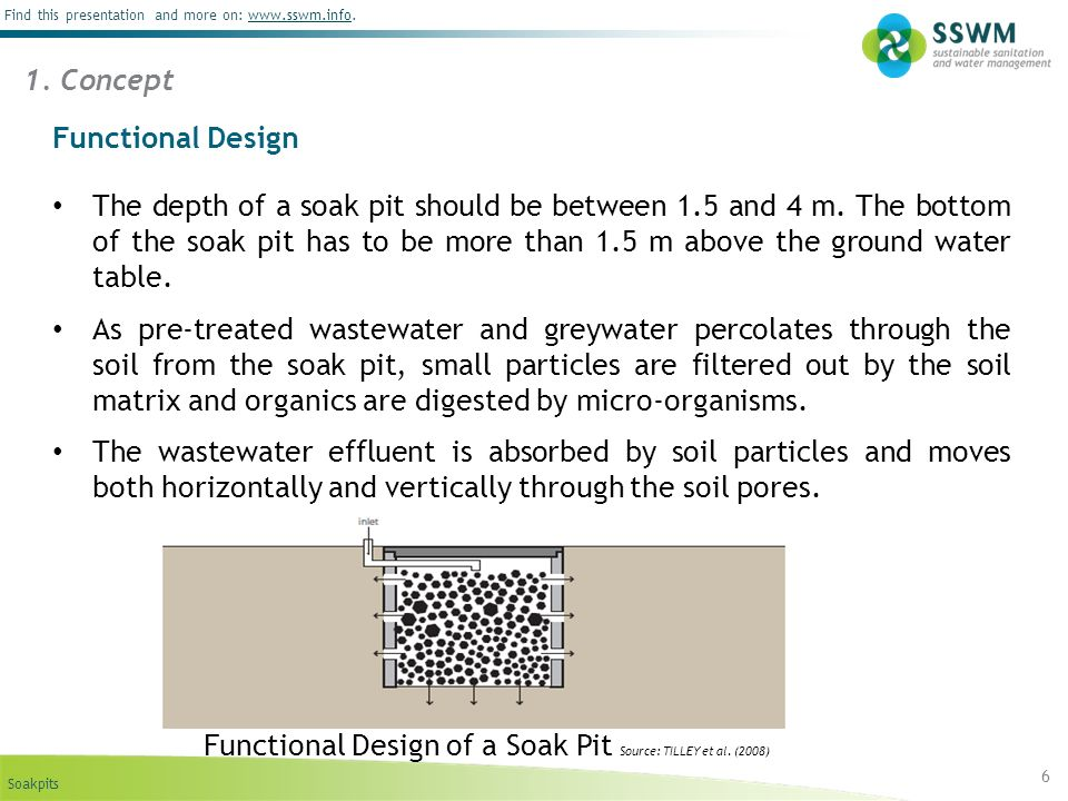 Functional Design of a Soak Pit Source: TILLEY et al. (2008)