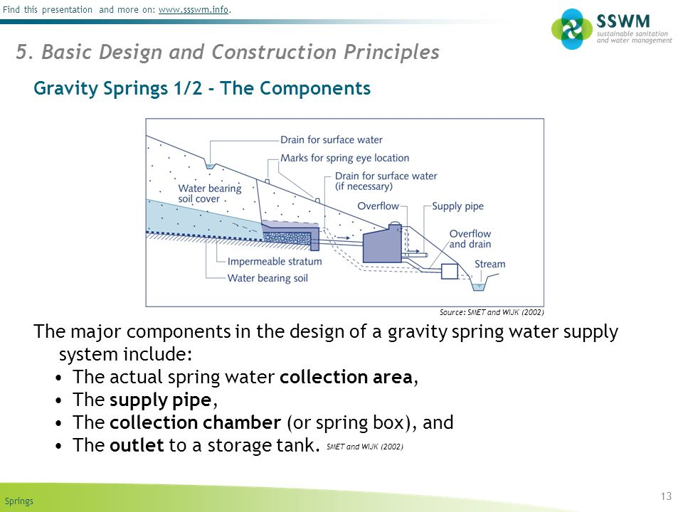 Gravity Springs 1/2 - The Components