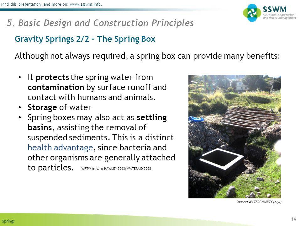 Gravity Springs 2/2 – The Spring Box