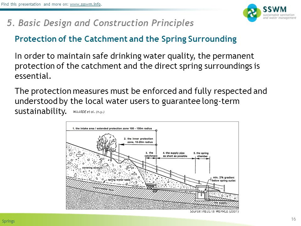 Protection of the Catchment and the Spring Surrounding
