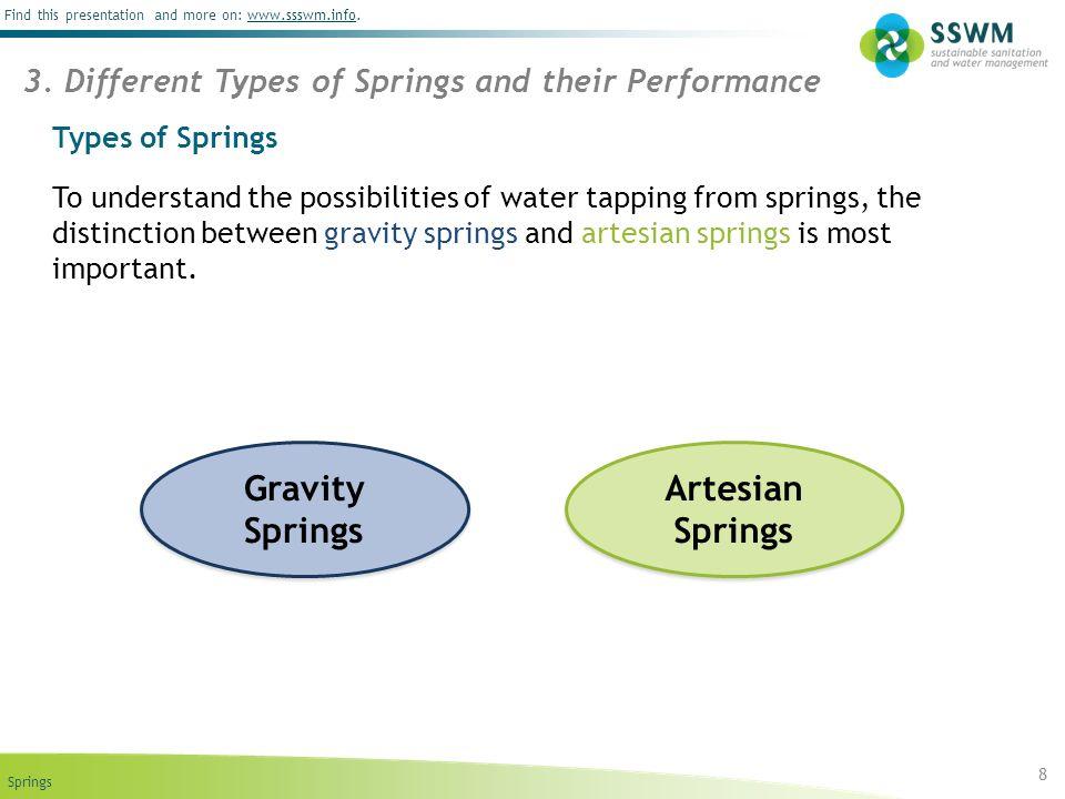 Gravity Springs Artesian Springs