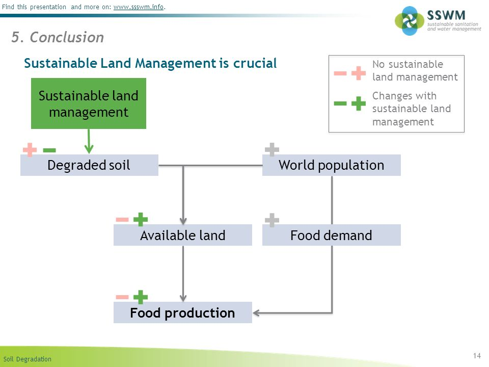 Sustainable Land Management is crucial