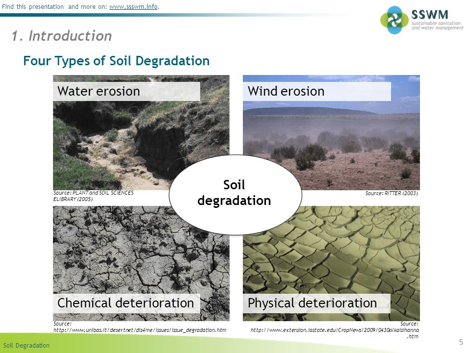 Four Types of Soil Degradation