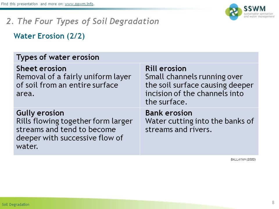 2. The Four Types of Soil Degradation