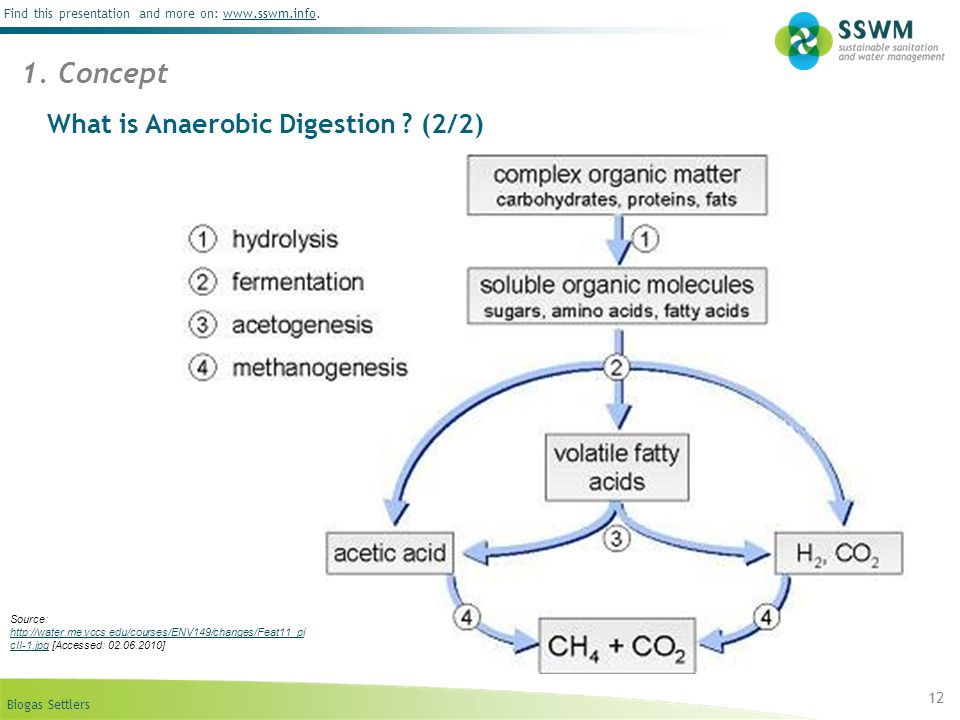 What is Anaerobic Digestion (2/2)