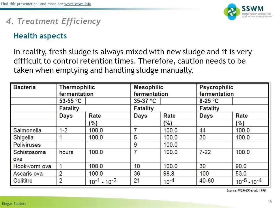 4. Treatment Efficiency Health aspects