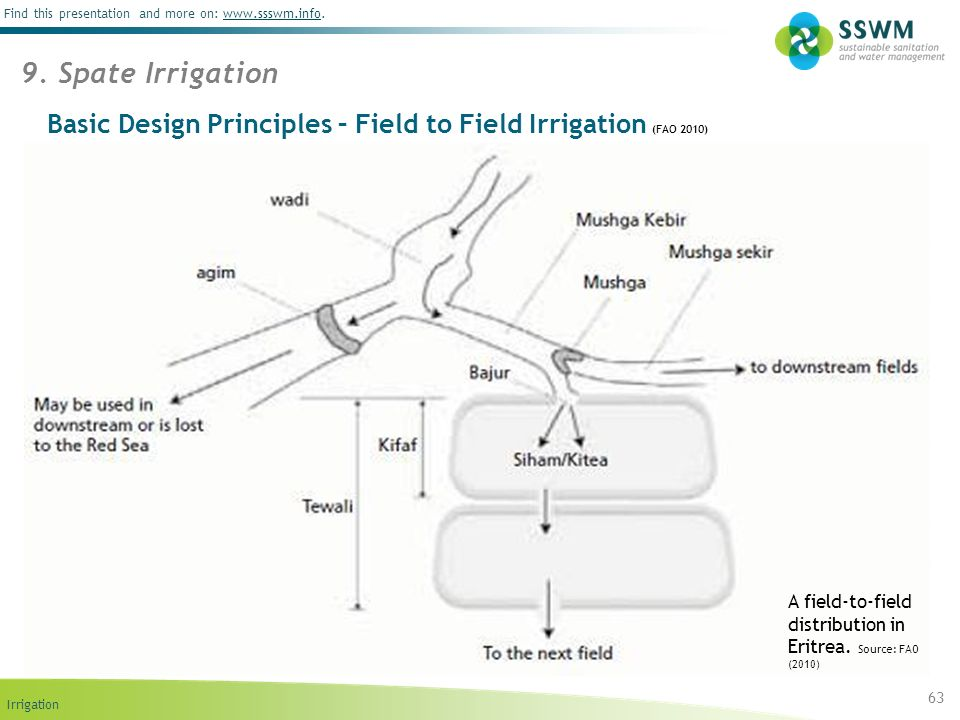 Basic Design Principles – Field to Field Irrigation (FAO 2010)