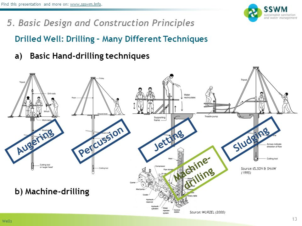 Drilled Well: Drilling – Many Different Techniques