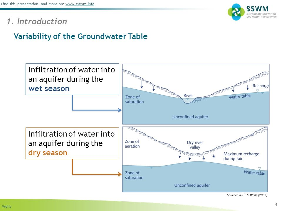 Variability of the Groundwater Table
