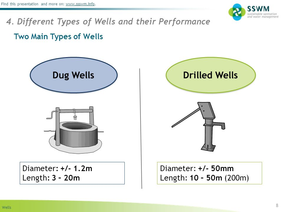 Dug Wells Drilled Wells