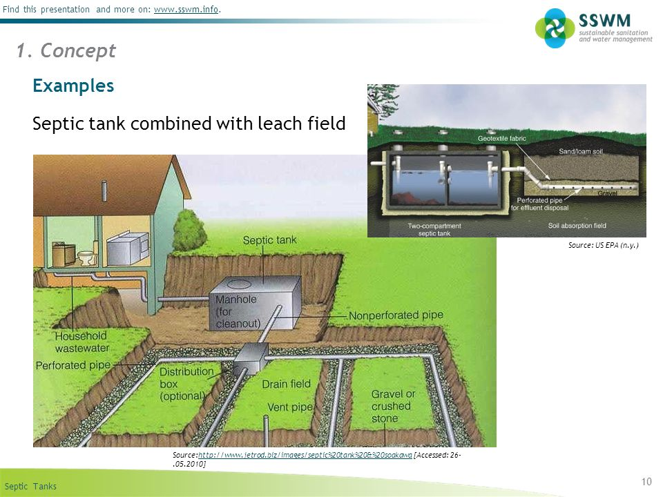 1. Concept Examples Septic tank combined with leach field