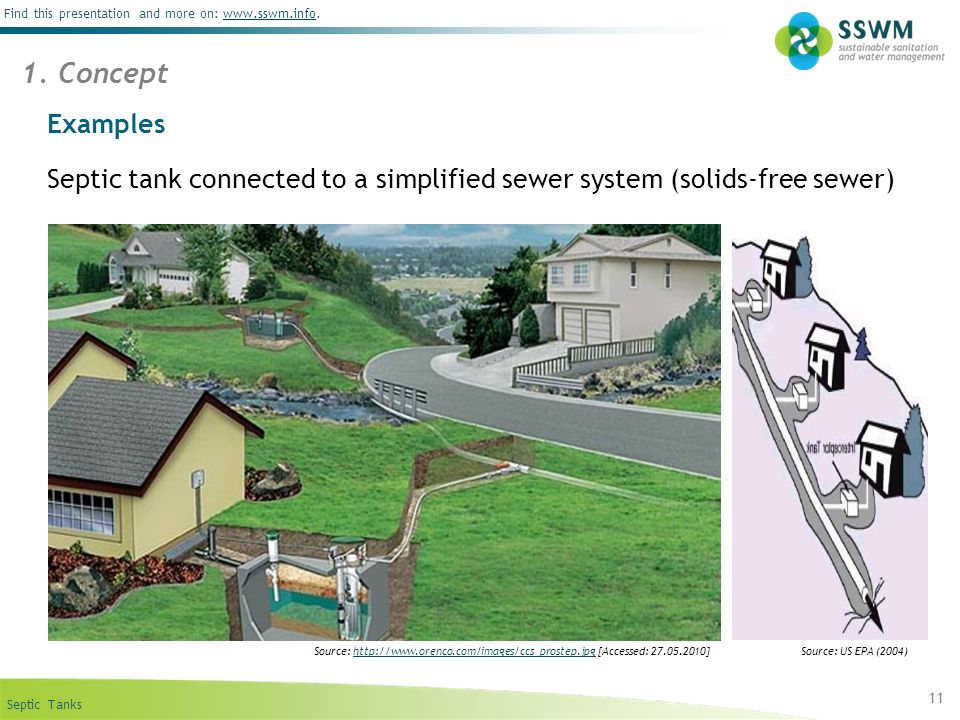 1. Concept Examples. Septic tank connected to a simplified sewer system (solids-free sewer)