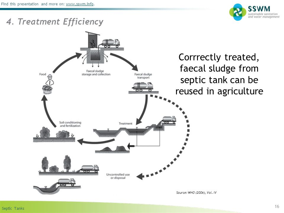 4. Treatment Efficiency Corrrectly treated, faecal sludge from septic tank can be reused in agriculture.