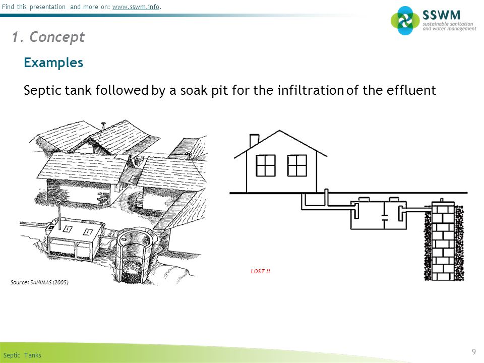 1. Concept Examples. Septic tank followed by a soak pit for the infiltration of the effluent. LOST !!