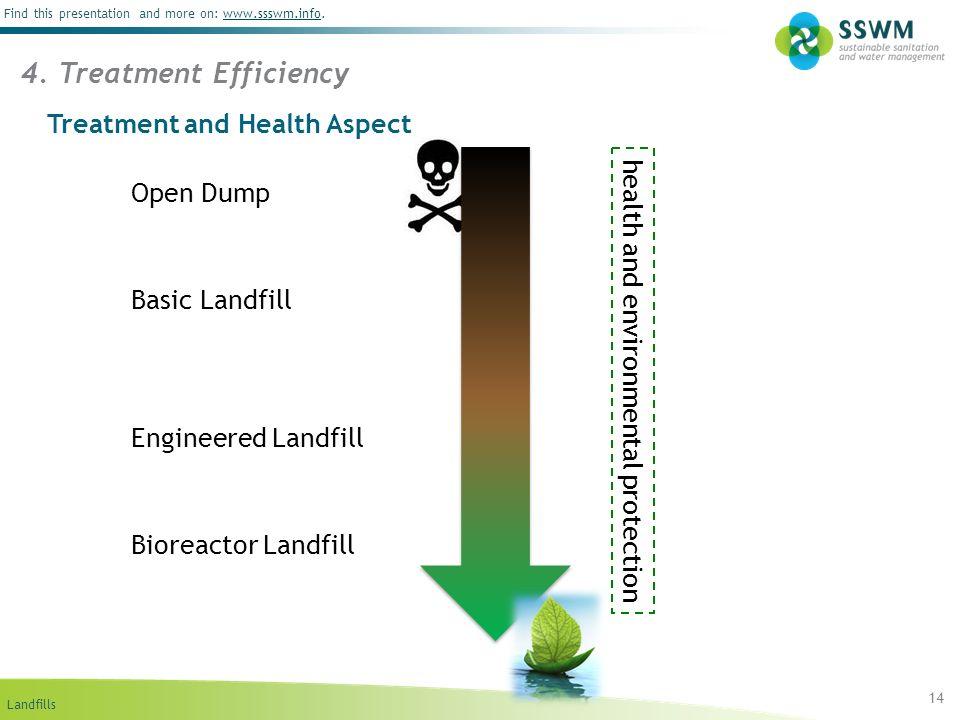 Treatment and Health Aspect