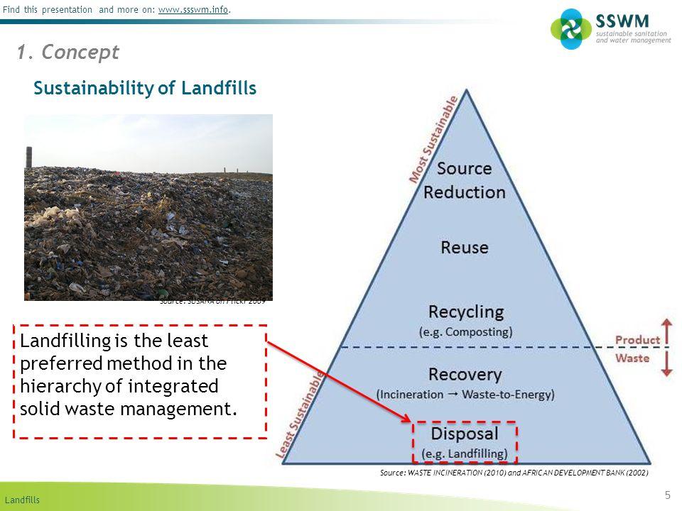 Sustainability of Landfills