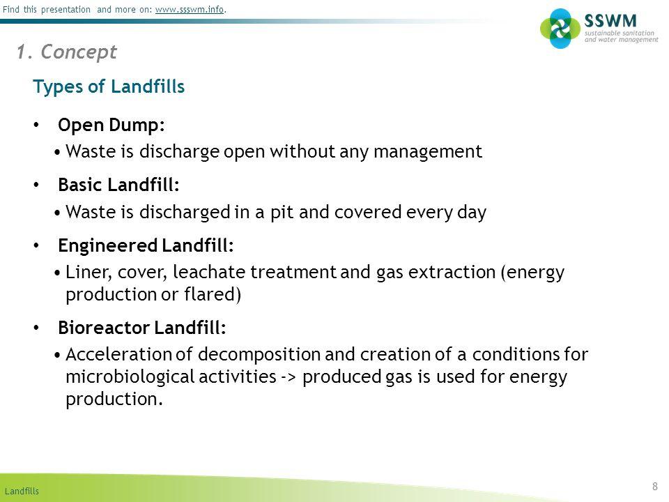 1. Concept Types of Landfills Open Dump: