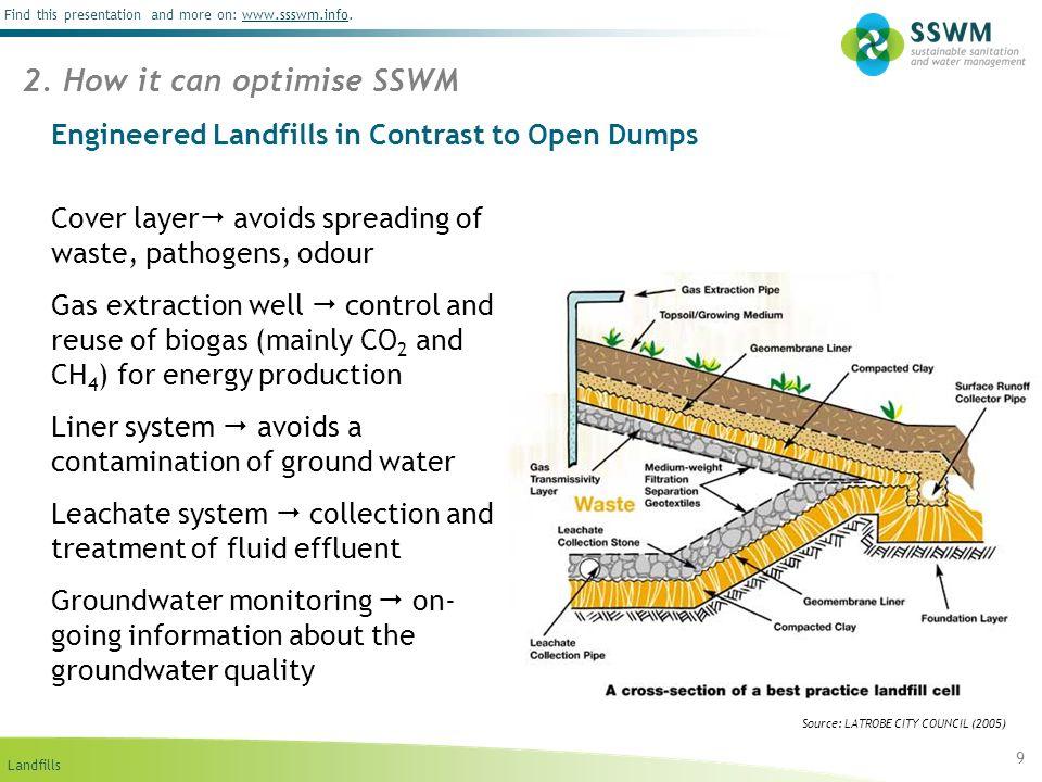 Engineered Landfills in Contrast to Open Dumps