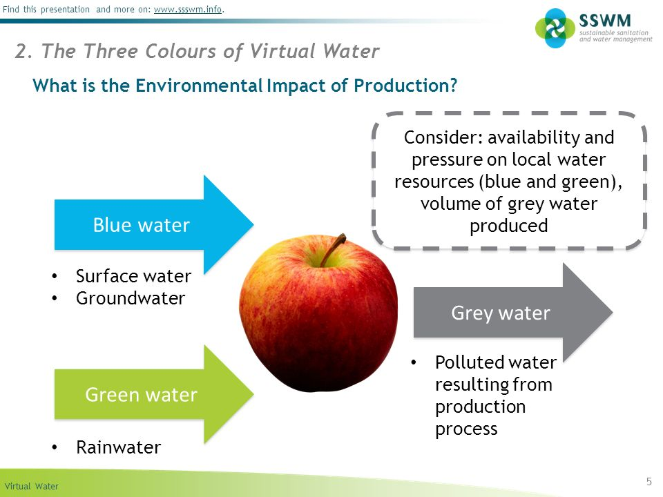 What is the Environmental Impact of Production