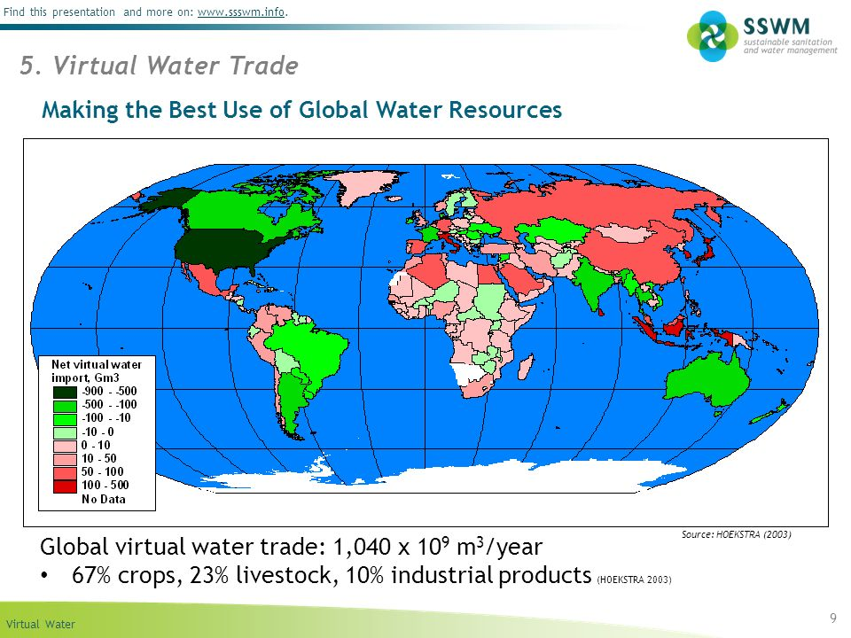 Making the Best Use of Global Water Resources