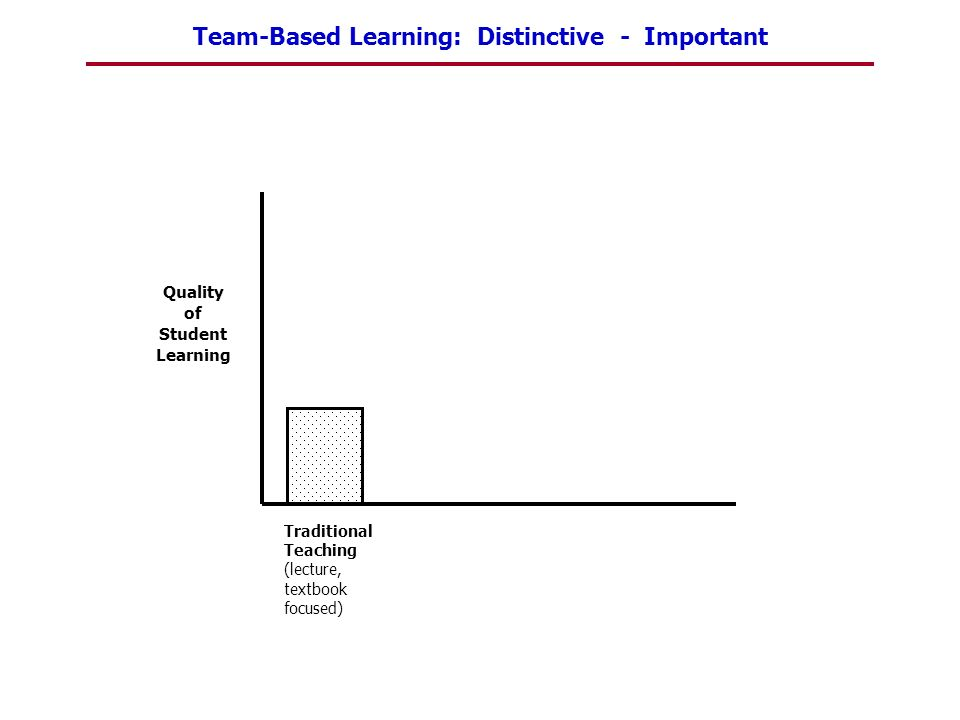 Quality of Student Learning