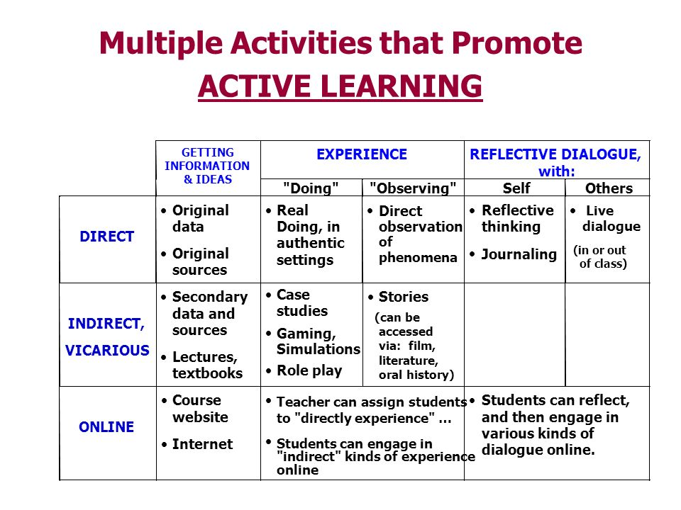 Multiple Activities that Promote ACTIVE LEARNING