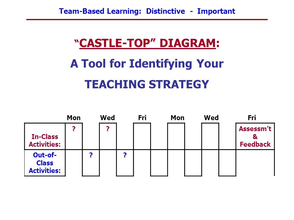 CASTLE-TOP DIAGRAM: A Tool for Identifying Your