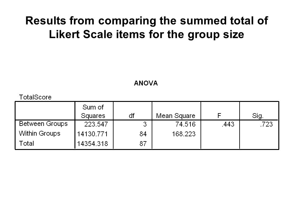 Results from comparing the summed total of Likert Scale items for the group size