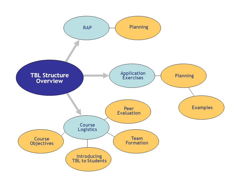 TBL Structure Overview