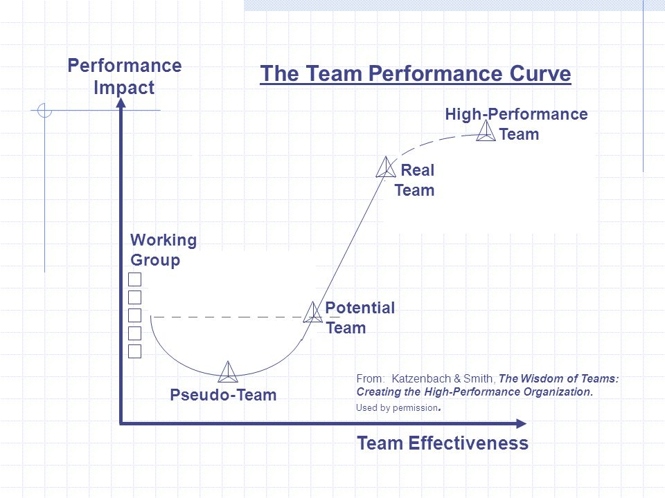 The Team Performance Curve