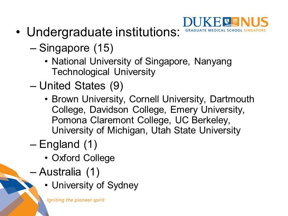 Undergraduate institutions: