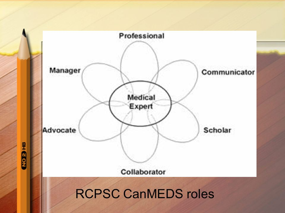 RCPSC CanMEDS roles