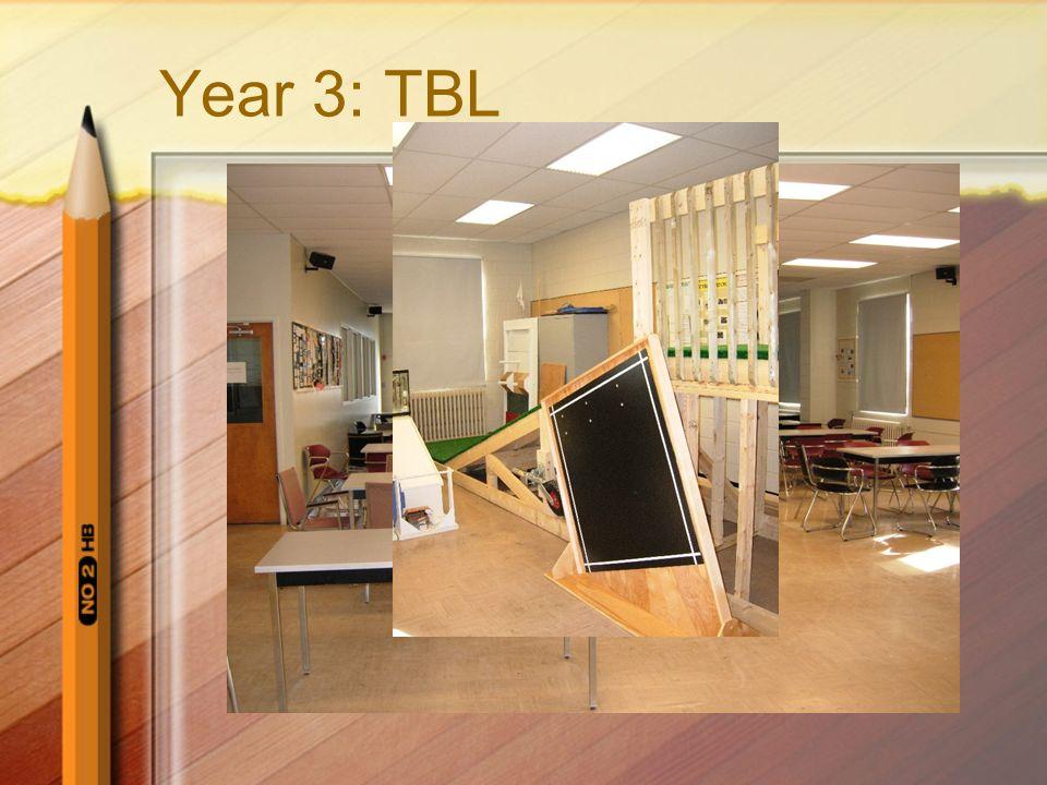 Year 3: TBL