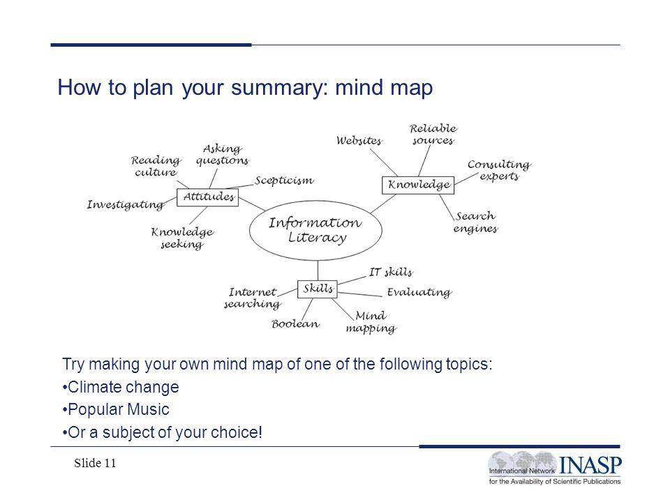 How to plan your summary: mind map