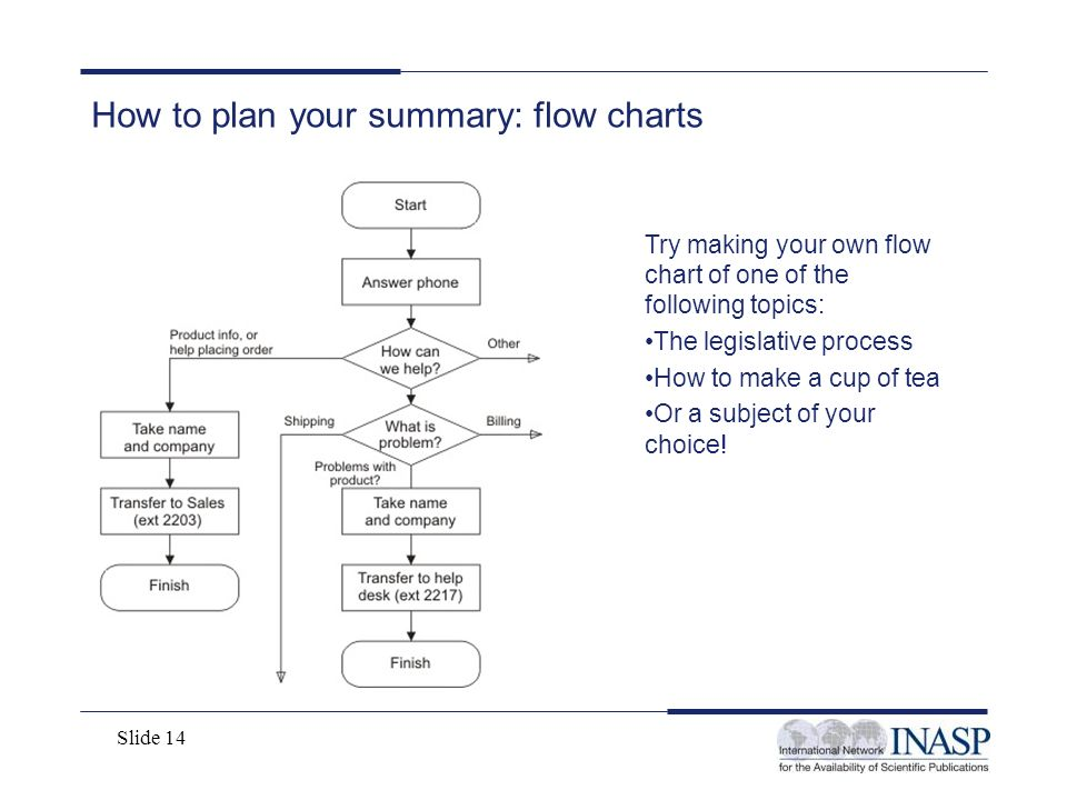 How to plan your summary: flow charts