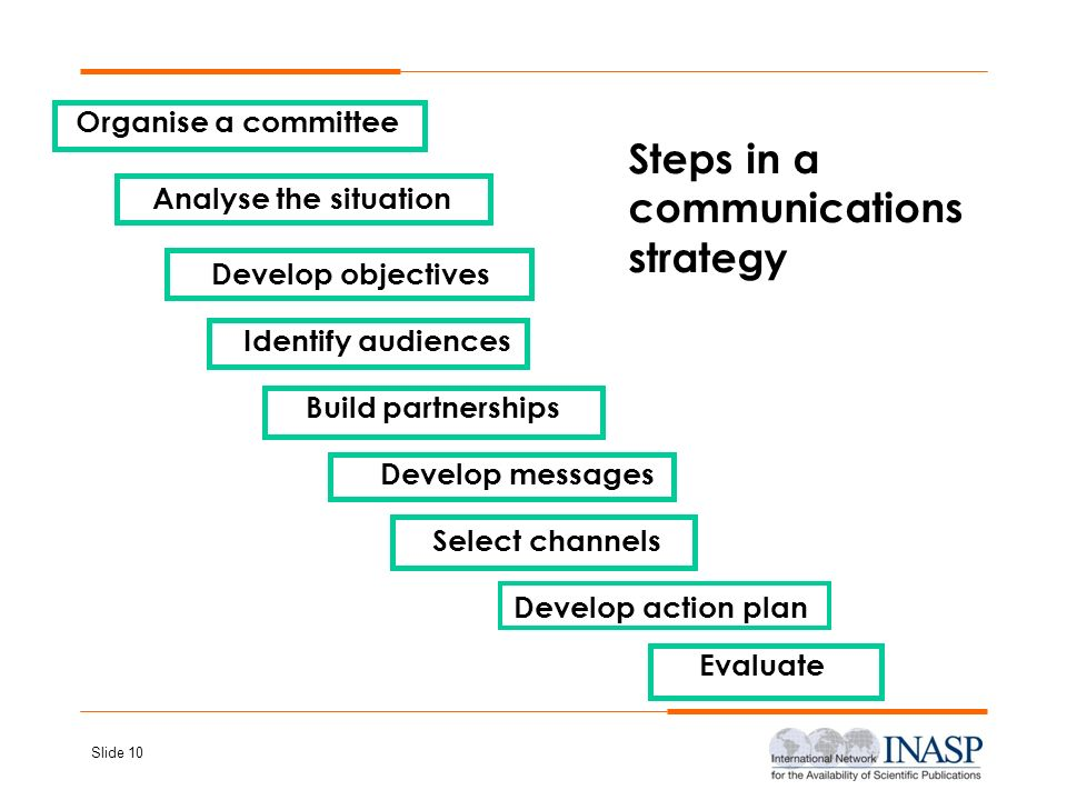 Steps in a communications strategy