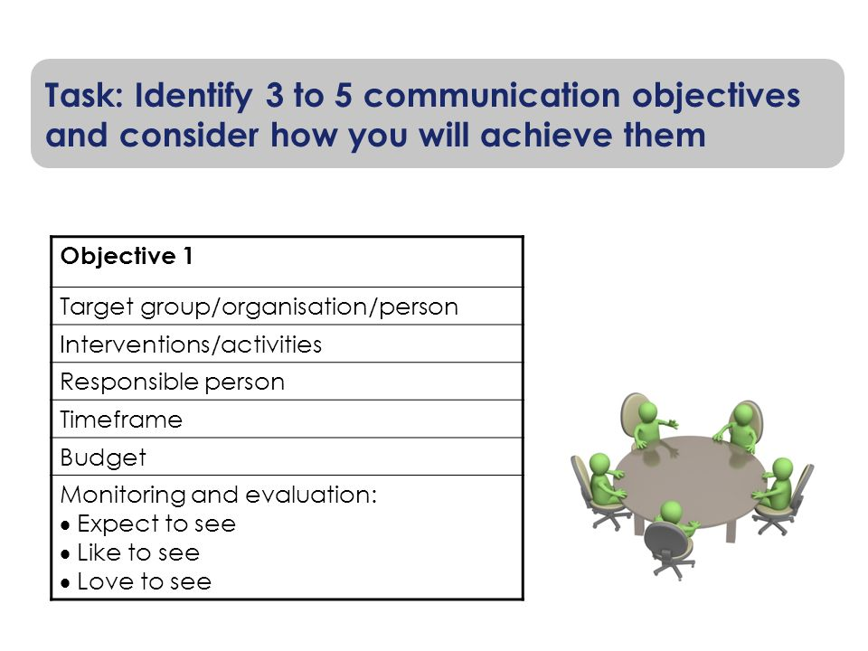 Task: Identify 3 to 5 communication objectives and consider how you will achieve them