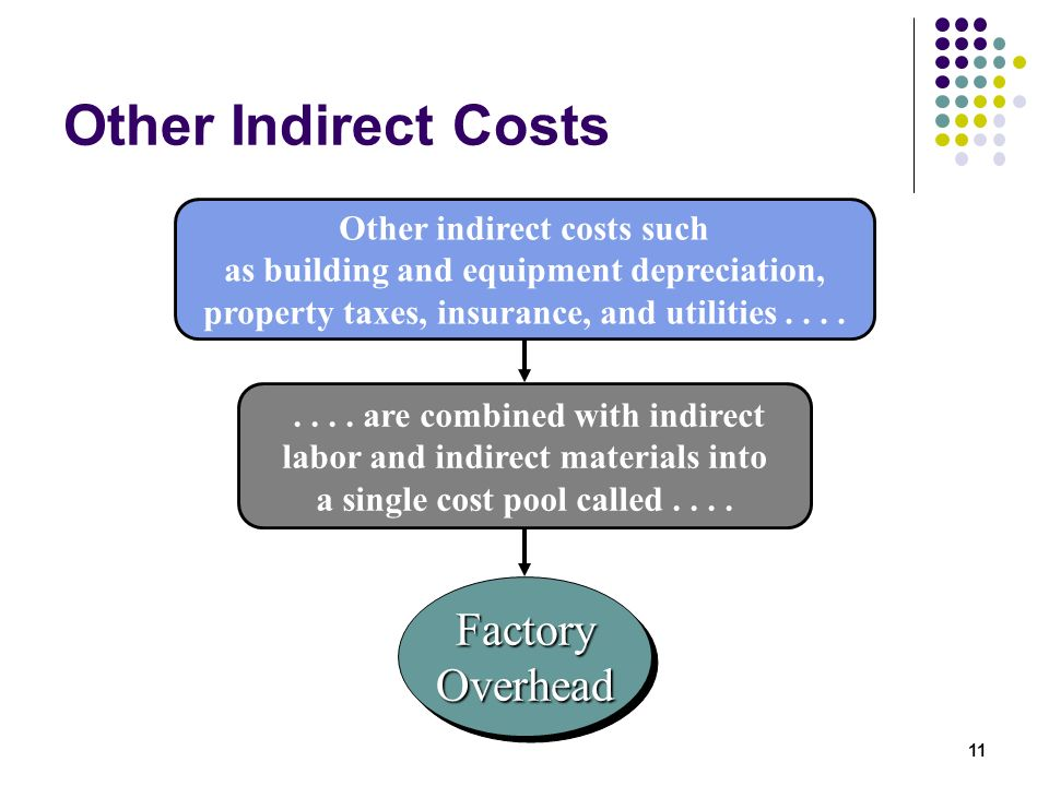 Other Indirect Costs Factory Overhead
