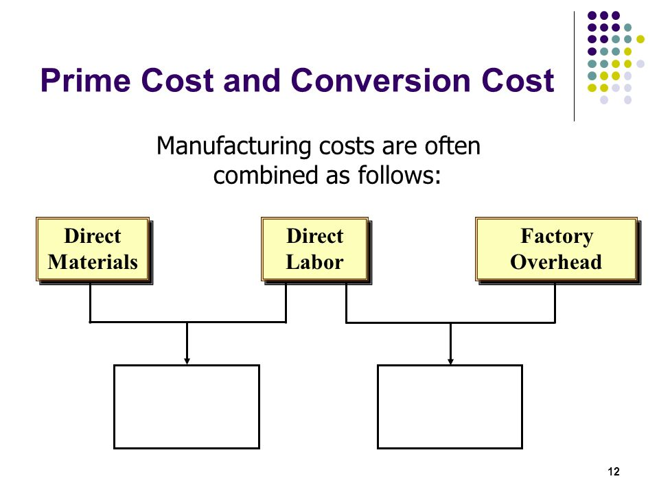 Prime Cost and Conversion Cost