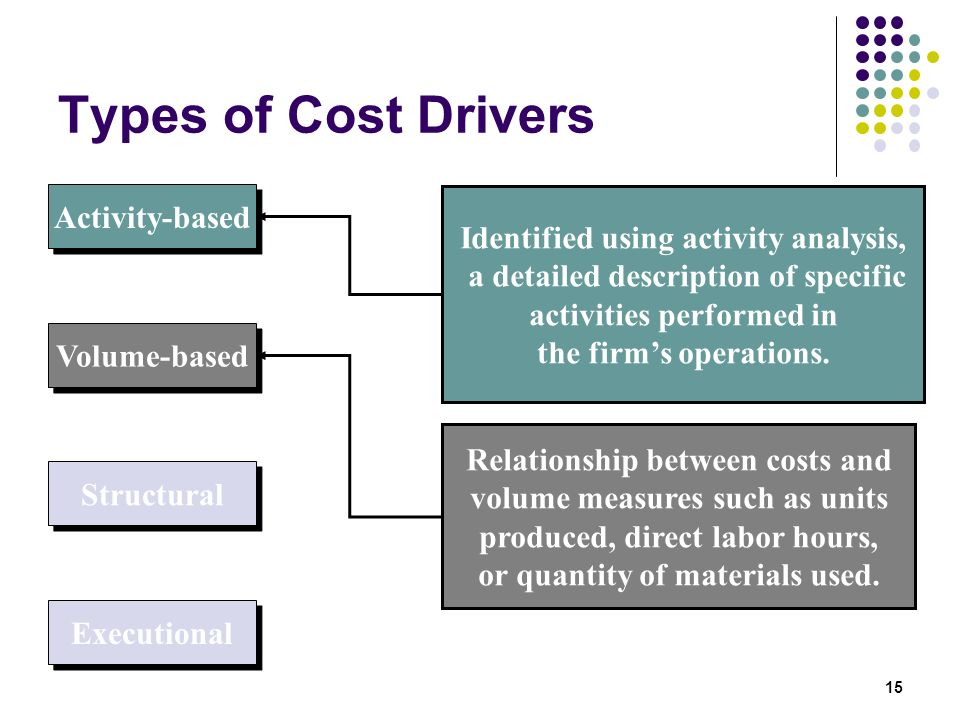 Types of Cost Drivers Activity-based