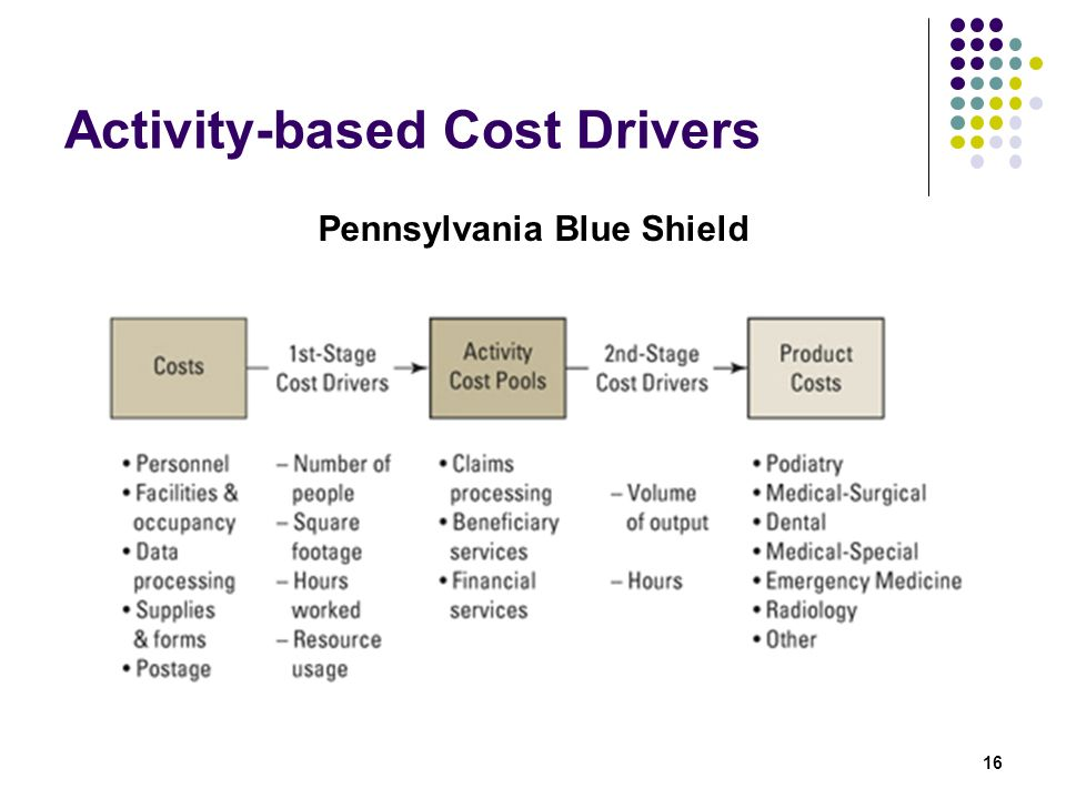 Activity-based Cost Drivers
