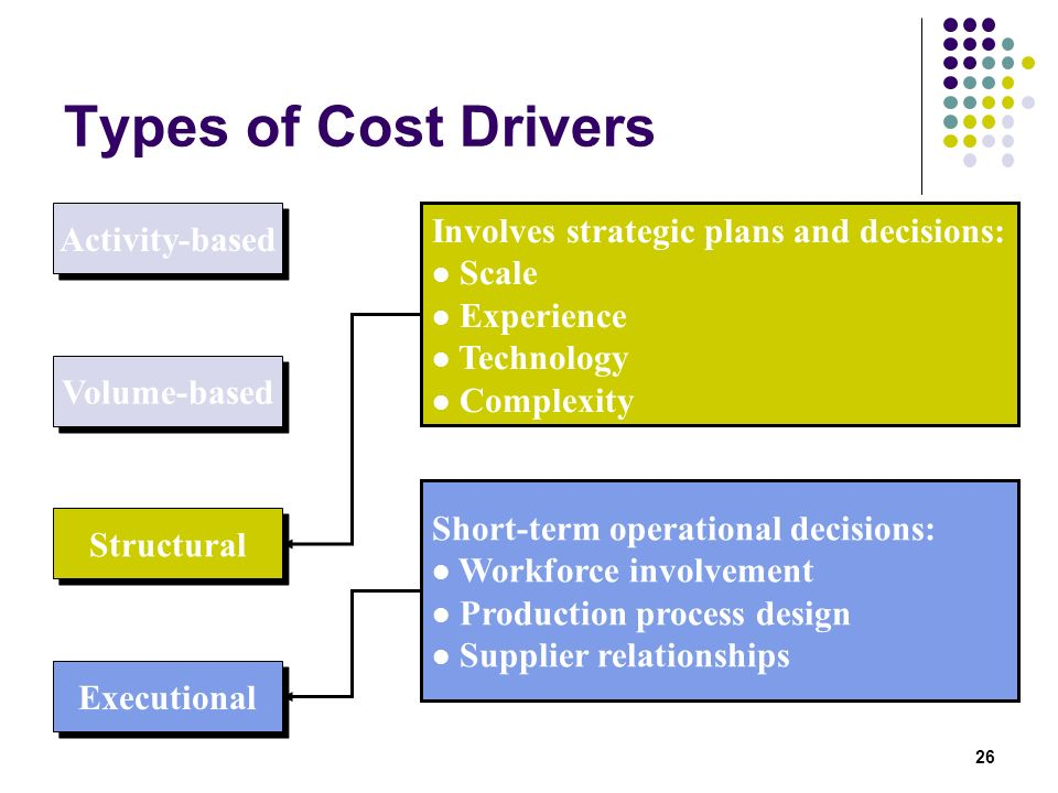Types of Cost Drivers Involves strategic plans and decisions: